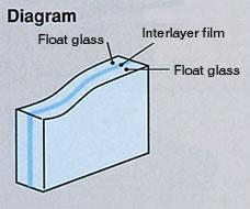 Laminated glass (triplex), bulletproof glass