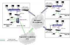 Корпоративные телефонные сети